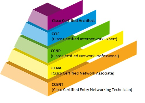 Cisco Certification Guide