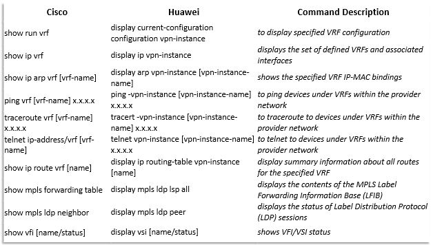 Huawei vs Cisco: Command Line Comparison