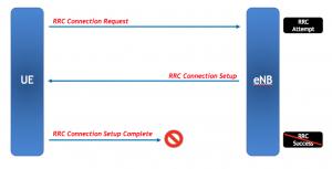 LTE KPI Optimization