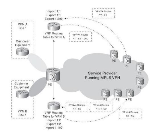 All About MPLS VPNs