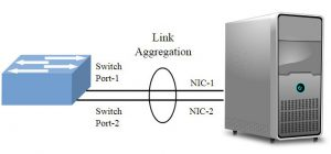 Common Types of Port-Channels