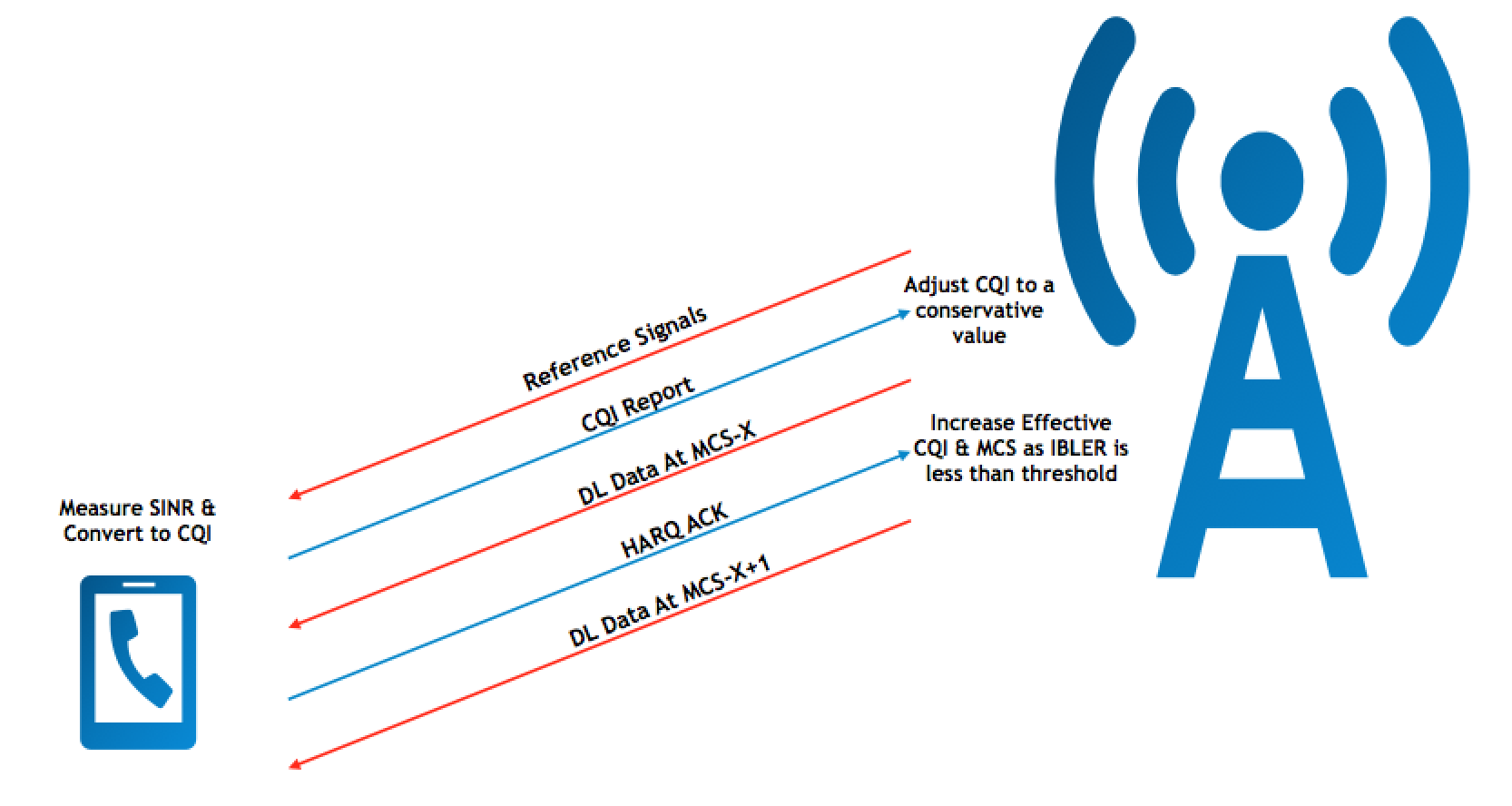 LTE Throughput Optimization: Part 2 - Spectral Efficiency