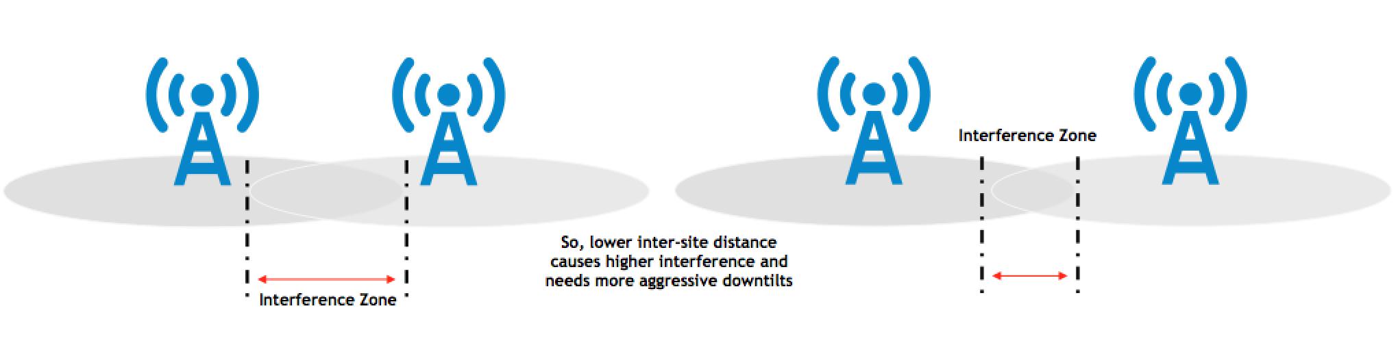 LTE Throughput Optimization: Part 2 - Spectral Efficiency