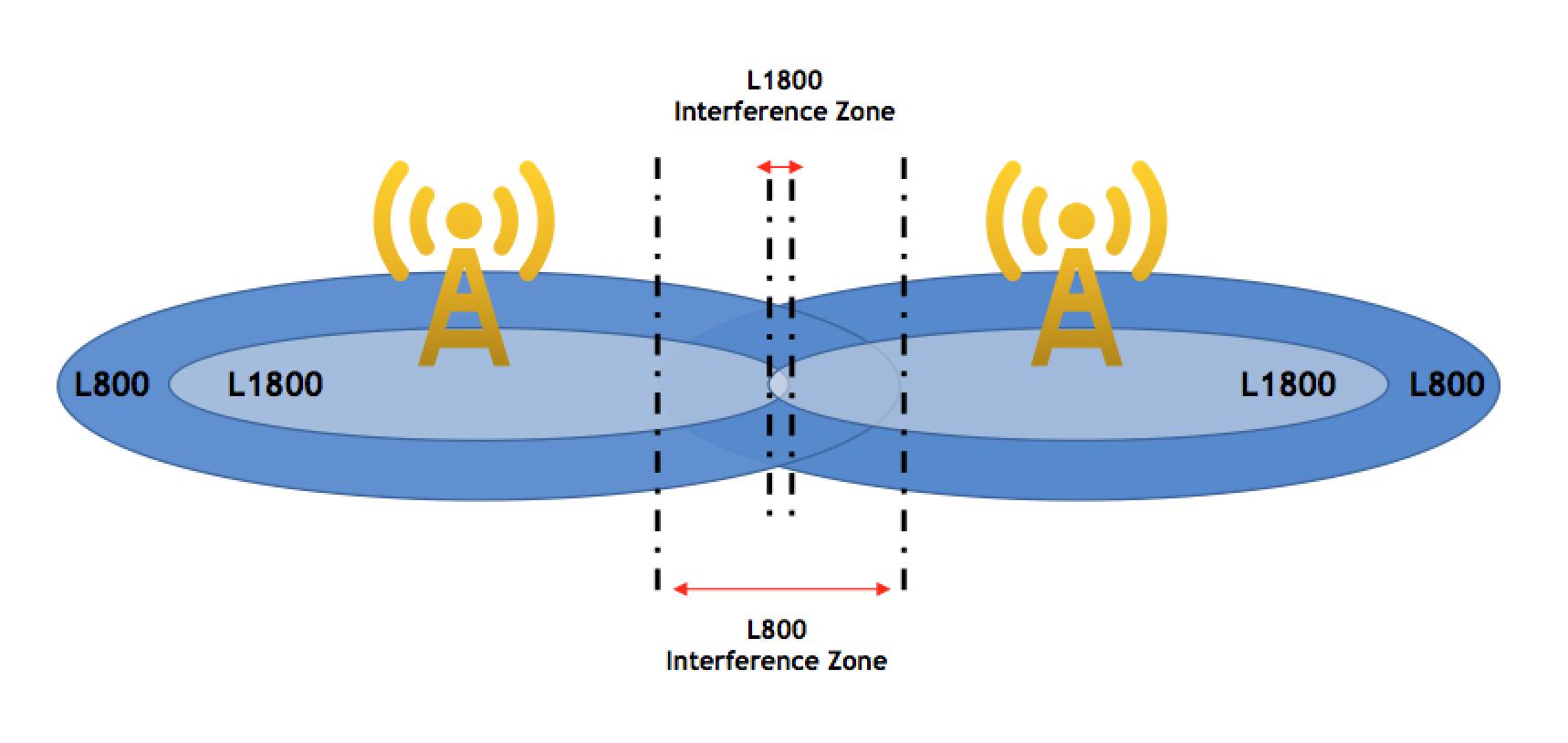 LTE Throughput Optimization