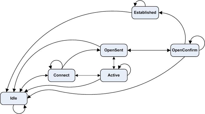 BGP Fundamentals