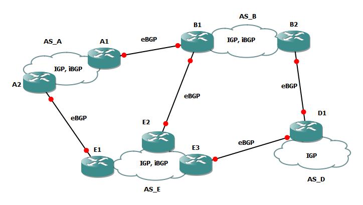 BGP Fundamentals: Part 2