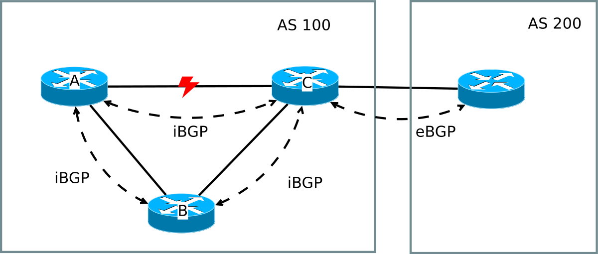 BGP Fundamentals: Part 2