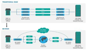 SD-WAN: Digital Transformation with SDN