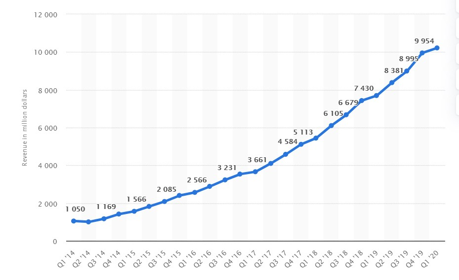 Quarterly Revenue of AWS