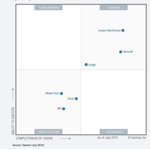 Status of AWS services in Cloud industry