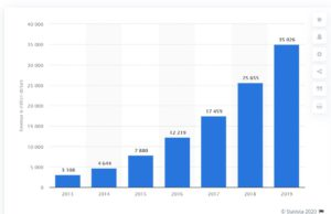 Yearly Revenue of AWS